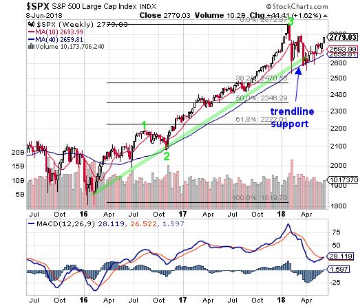 S&P 500 Index and Nasdaq 100 Index Chart Analysis